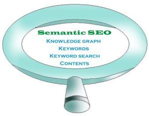 Semantic search lense