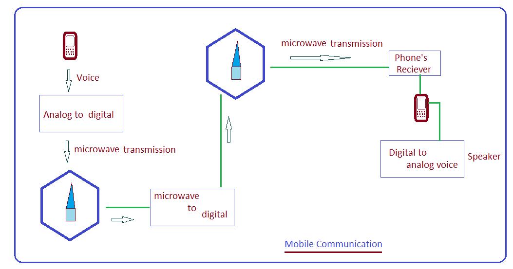 Mobile conversation technology