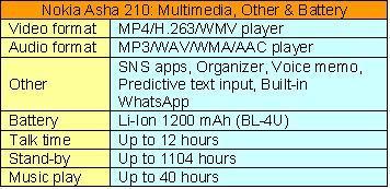 Nokia Asha 210 with optional dual SIM – going to hit the