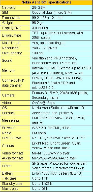 NOKIA ASHA 501 SPECIFICATIONS