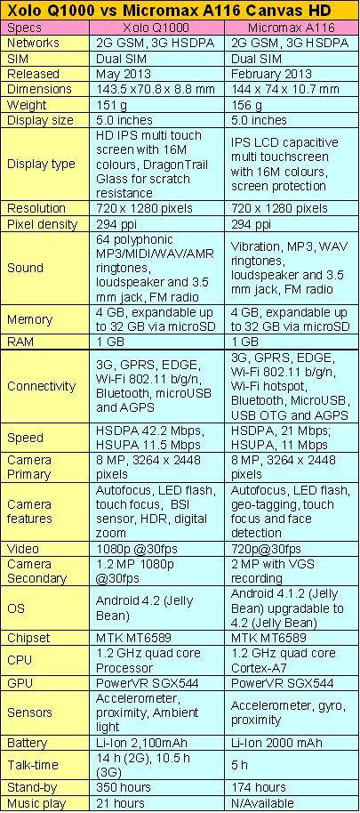XOLO Q1000 vs MICROMAX A116 CANVAS HD-SPECIFICATIONS