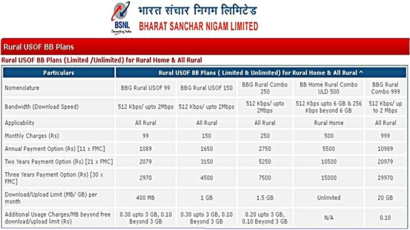 Bsnl Special Broadband And Rural Broadband Plans In India