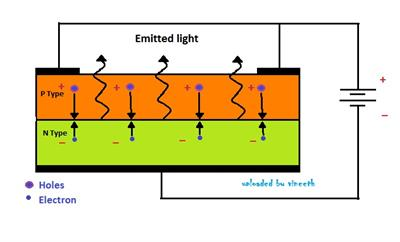 Internal structure of LED