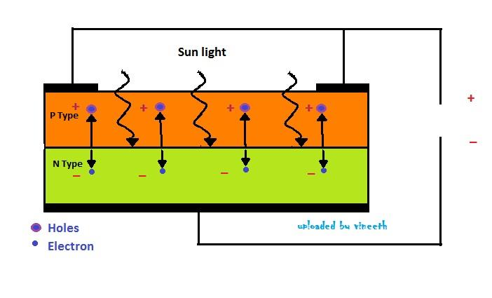 LED as solar cell