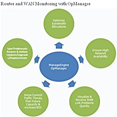 Router and WAN monitoring with OpManager