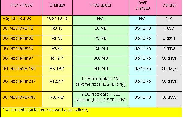 Mobile Internet Plans: Internet Plans In Reliance Mobile