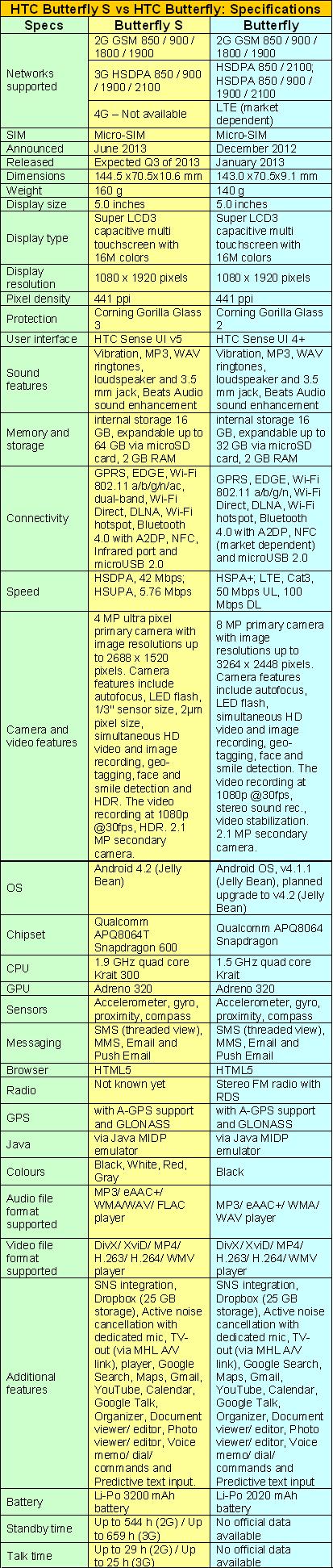 HTC BUTTERFLY S vs HTC BUTTERFLY - SPECIFICATIONS