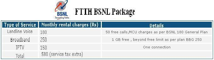 FTTH BSNL Package