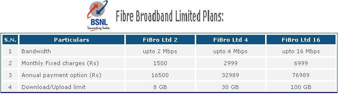 FTTH Limited Broadband Plans in India