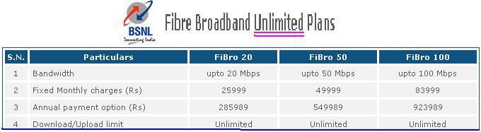 FTTH Uimited Broadband Plans in India 2
