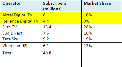 mkt share of DTH
