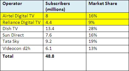 Comparison between Airtel Digital TV & Reliance Digital TV
