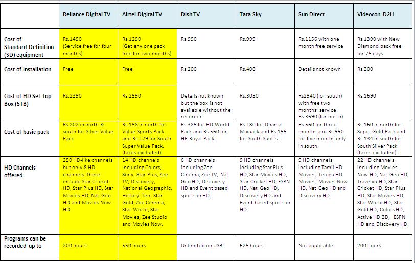 airtel digital tv recharge coupon code