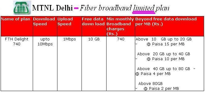 Delhi Fiber Broadband Limited data plans