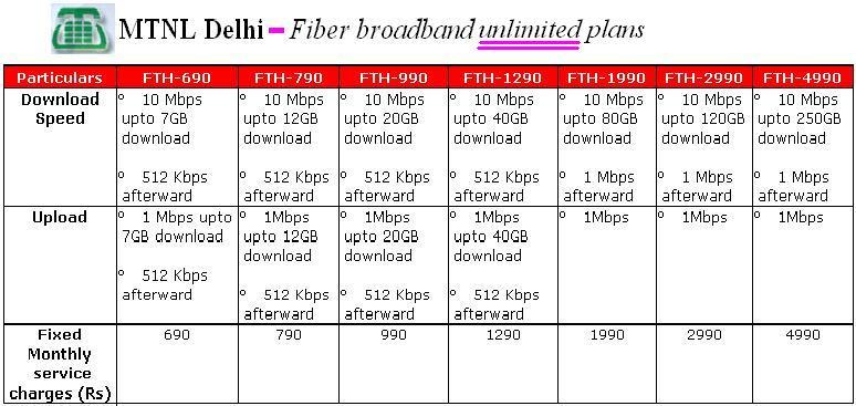 Delhi Fiber broadband unlimited data plans