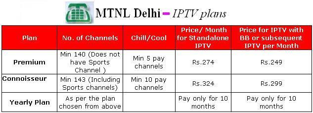 Delhi IPTV plans