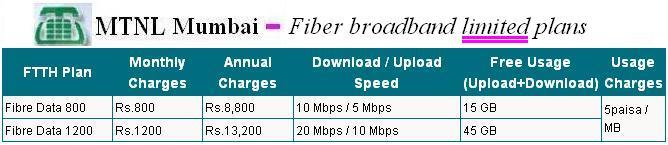 MTNL Fibre broadband limited plans