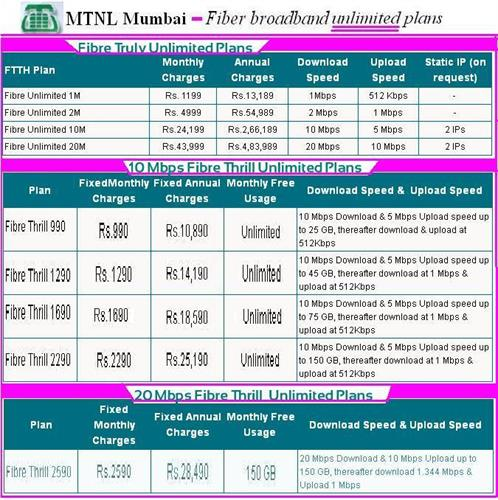 MTNL Mumbai Fiber broadband unlimited plans