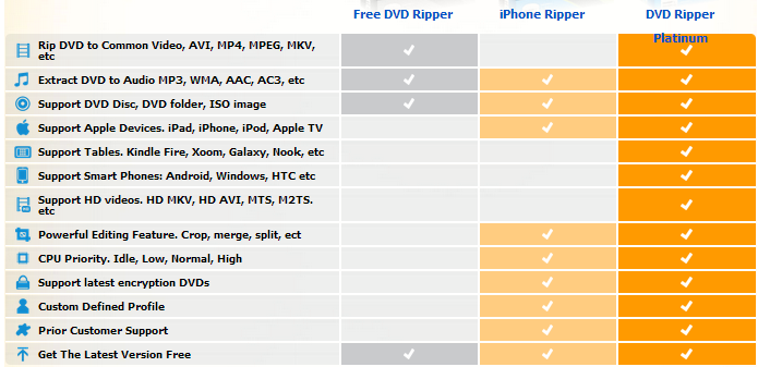 Compare features of DVD Ripper