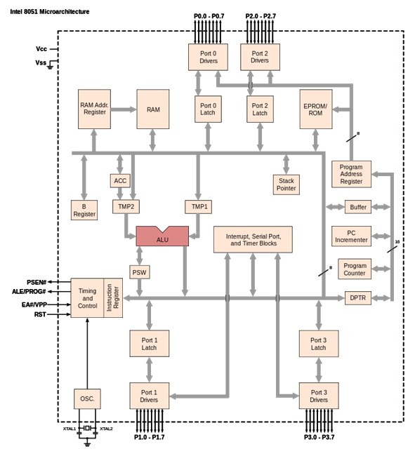 microcontroller block diagram and components, wiring diagram