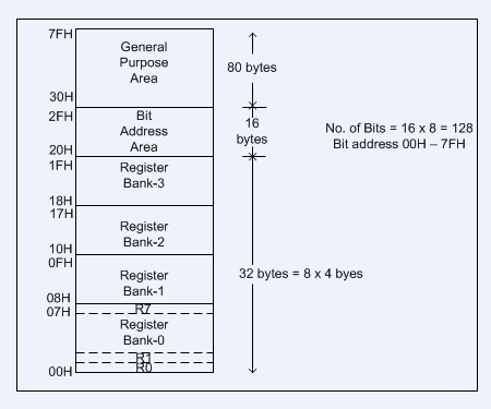 Architecture block diagram and components of 8051 for Architecture 8051