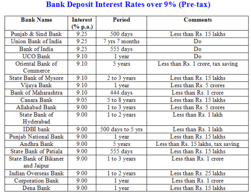Highest bank deposit interest rates