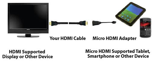 HDMI supported device