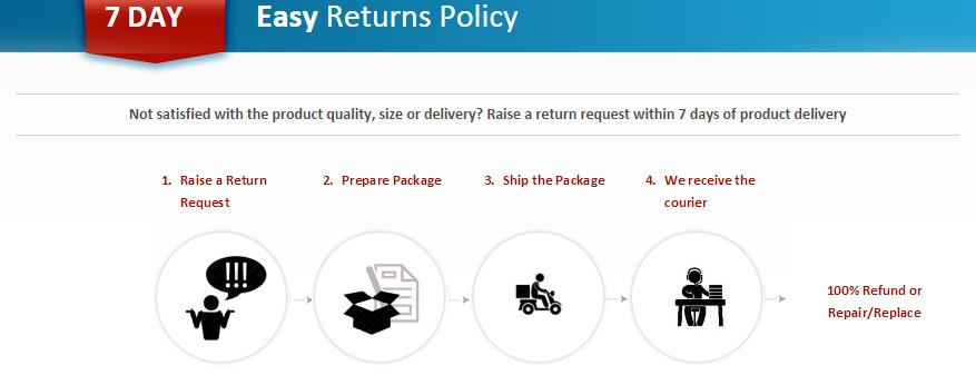 Return and Refund Policies of Snapdeal