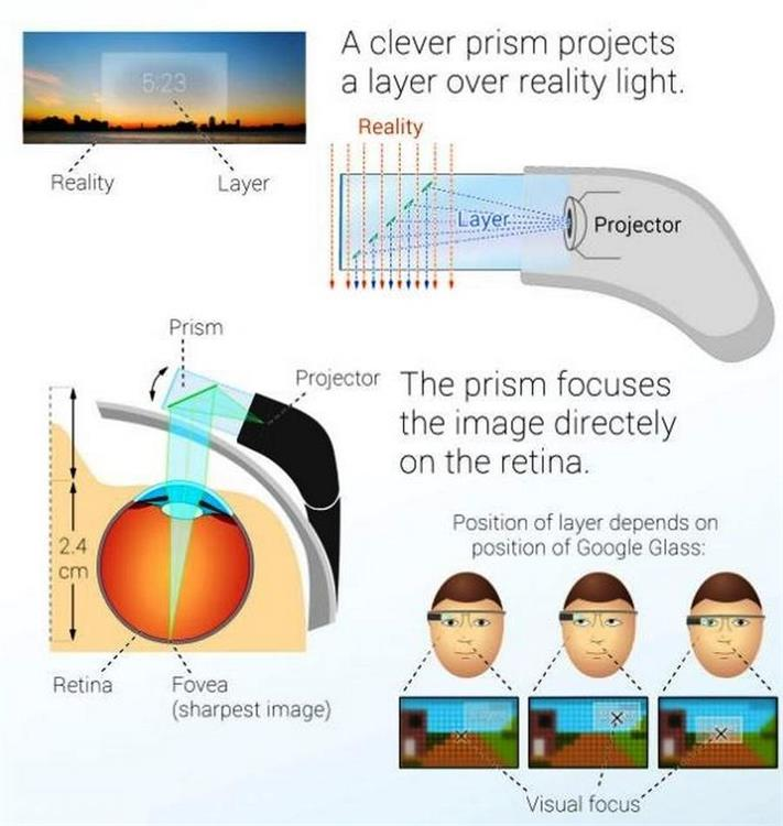 Google_Glass_Mechanism