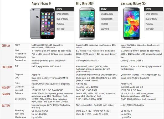 The Evolution Of Iphone And What Does The Future Hold