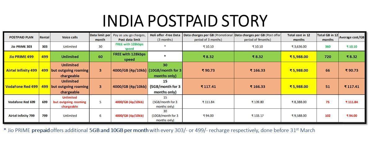 JIO Postpaid Plans