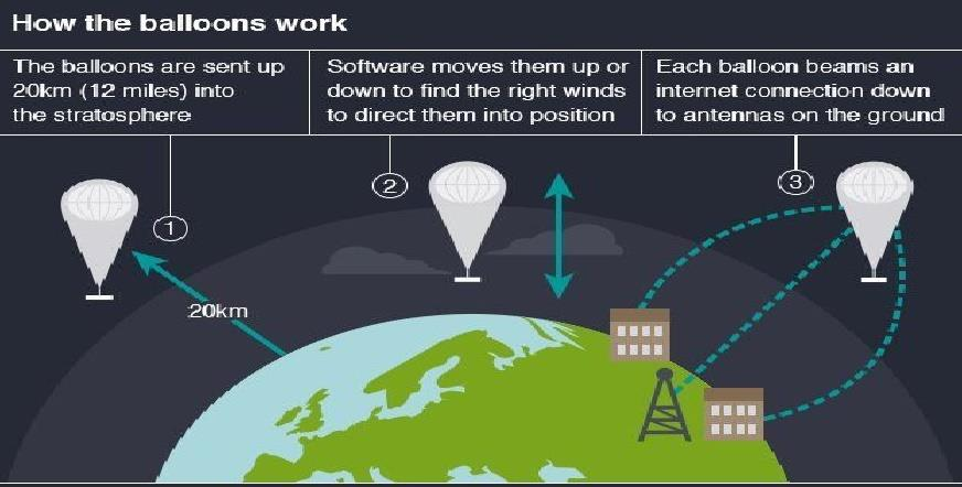 Project Loon_how it works.jpg