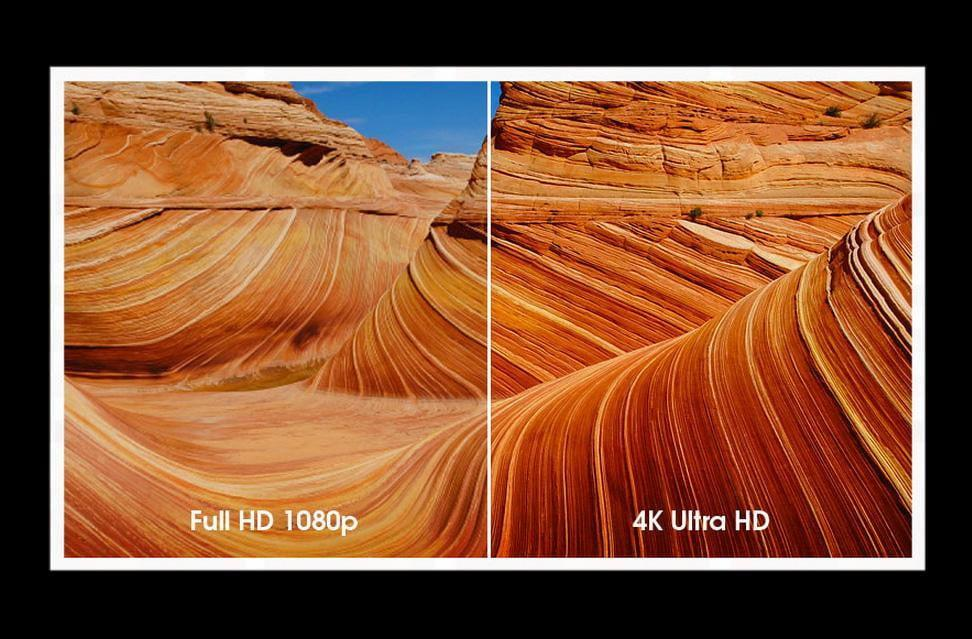 What is 4K, HD and Full HD