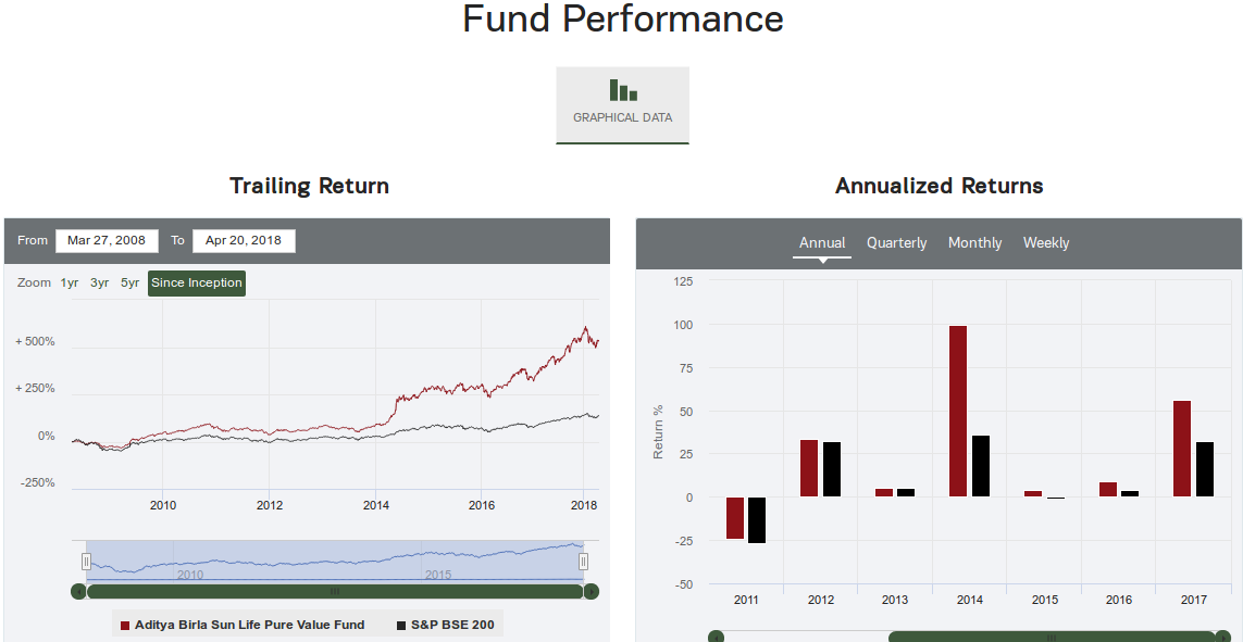 ABS Life Pure Value fund performance