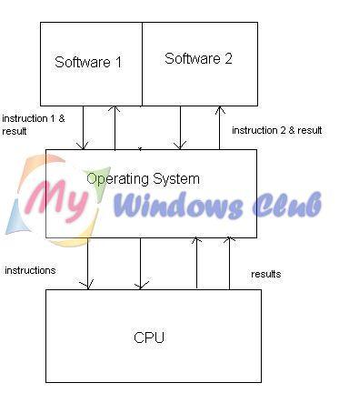 operating system working
