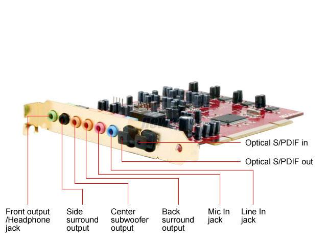 How to install the sound card?