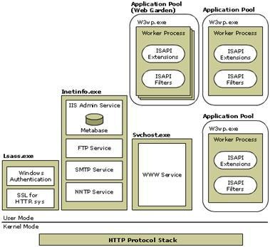 what is IIS and its features which is used for development of client server tecnology?