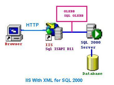 What is IIS and its features which is used for development of ...