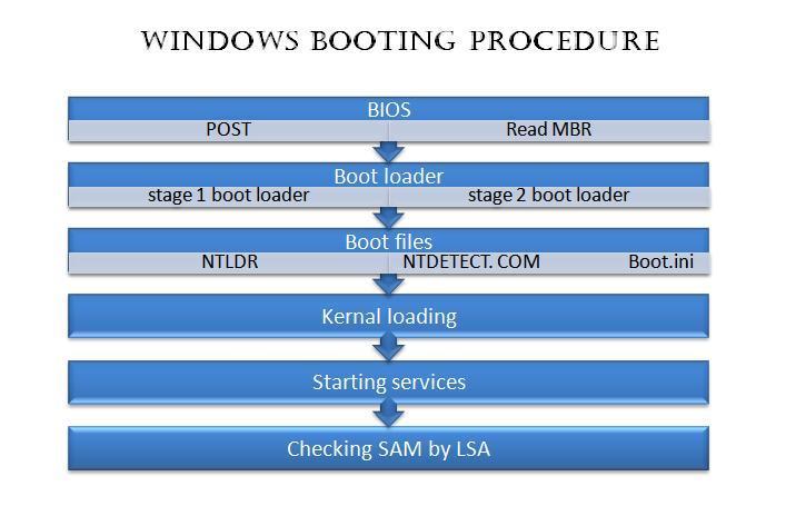 how to run bios on windows 7