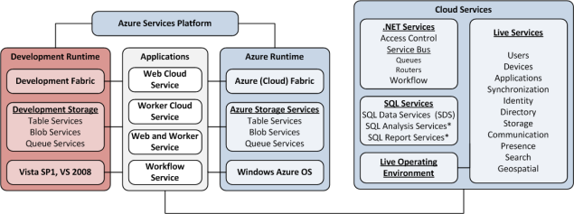 Key Features, Architecture of Future Release Cloud computing technology