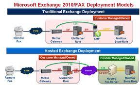 Features of the Microsoft Exchange Server
