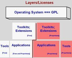 Expected layer structure of windows 8