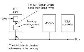 Role of the Memory management unit in Operating system