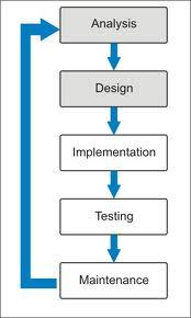 Steps that is required in Software Development Life Cycle
