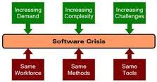 Software Crisis that leads to software Development