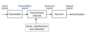 Basic Elements used in Communication System process