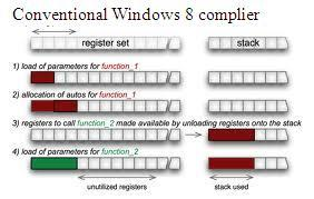 How Windows 8 manages the Interrupt handler?