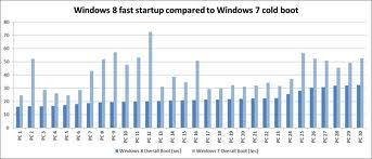 Windows 8 OS vs Windows 7 OS features and performance comparison