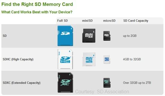 How to choose SD memory card?