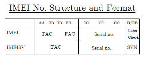 IMEI no. structure and Format